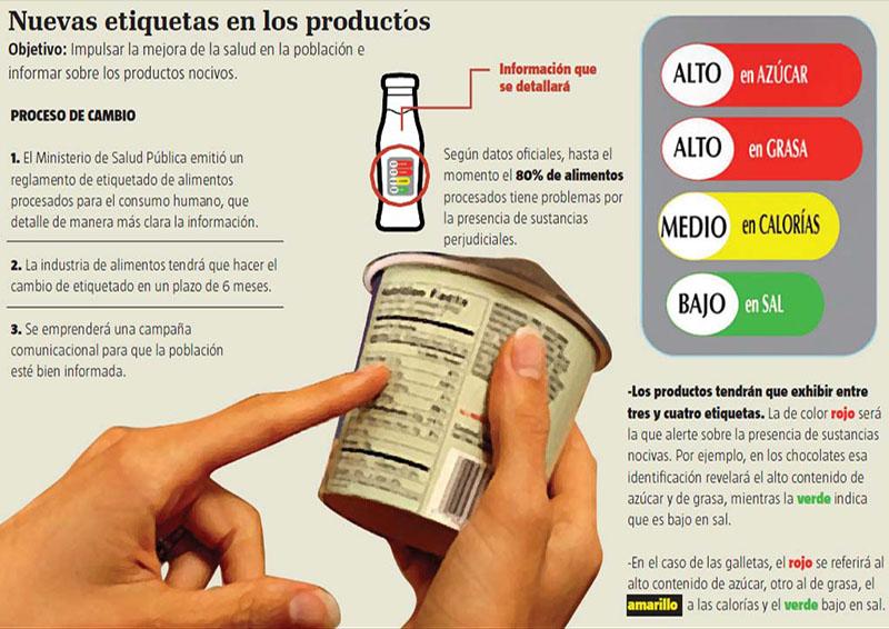 Etiquetas Productos